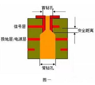 什么是电路板背钻