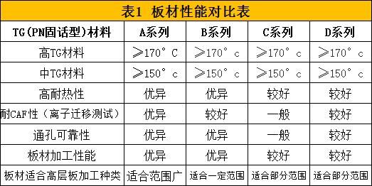电路板板材性能对比表