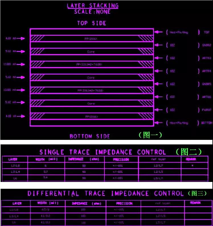 PCB线路板需要要做阻抗的叠层